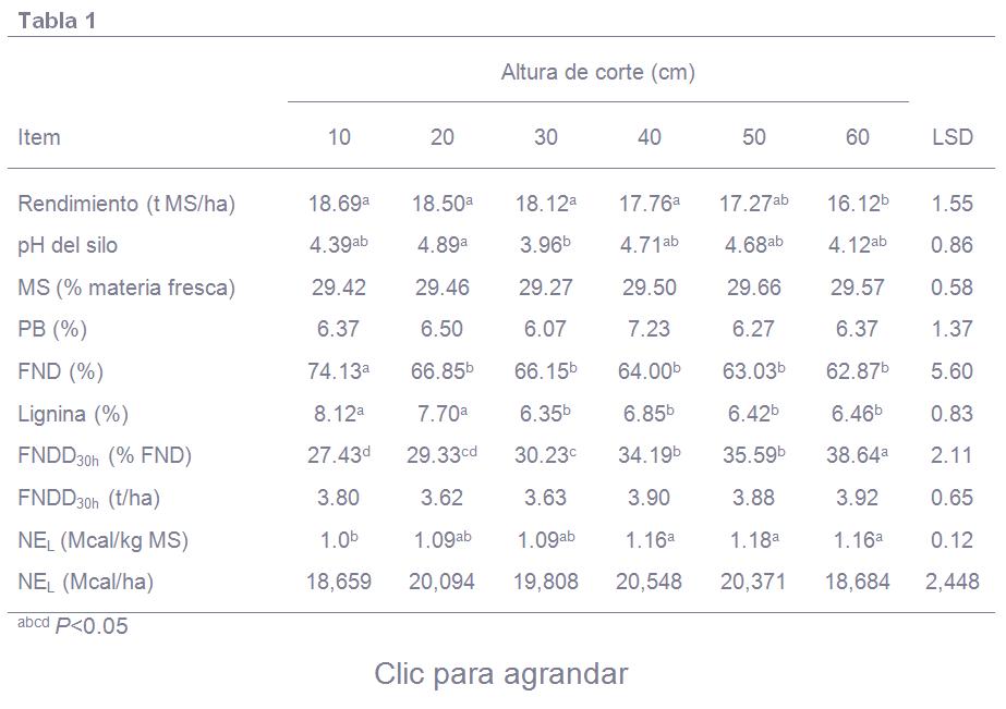 Rendimiento y valor nutricionaldel ensilado de sorgo cosechado a varias alturas de corte tabla 1