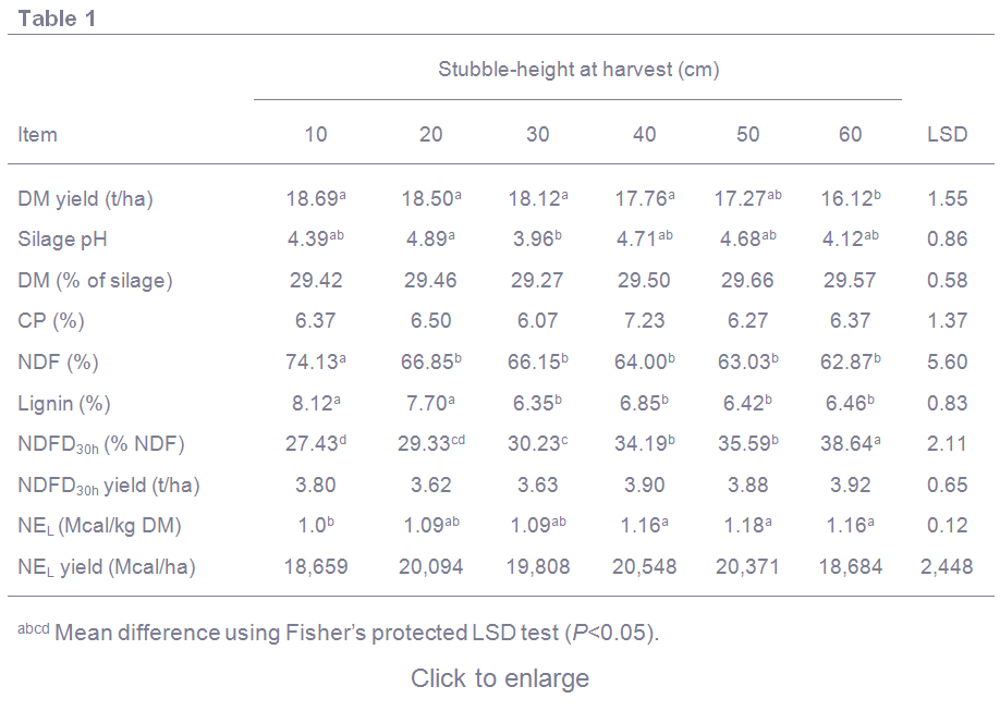 Yield and nutritive value of sorghum silage cut at different harvesting heights table 1