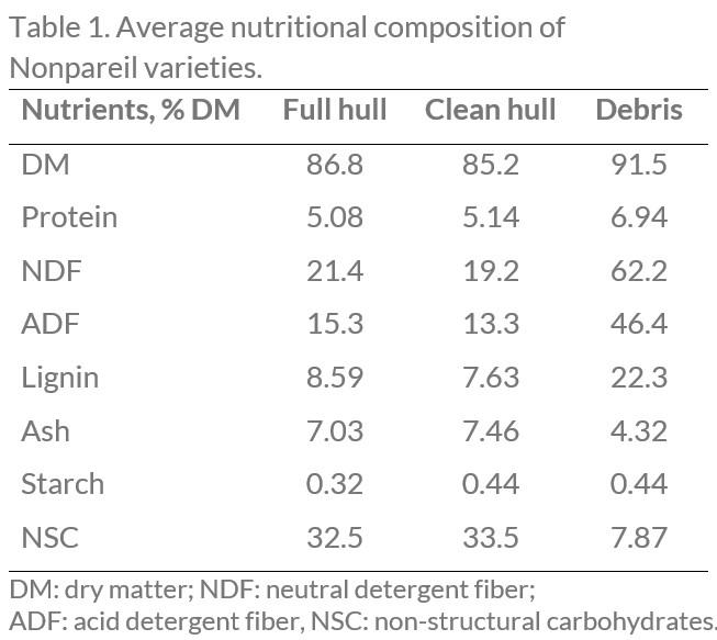 Table 1 Nonpareil varieties