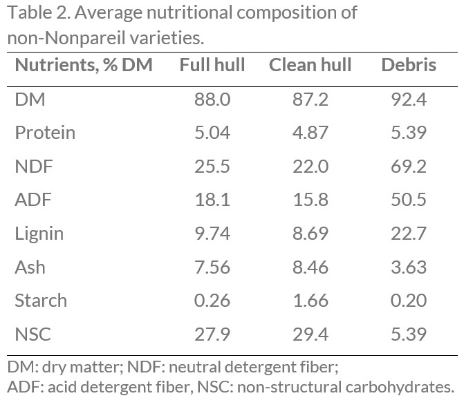 Table 2 Nonpareil non-varieties